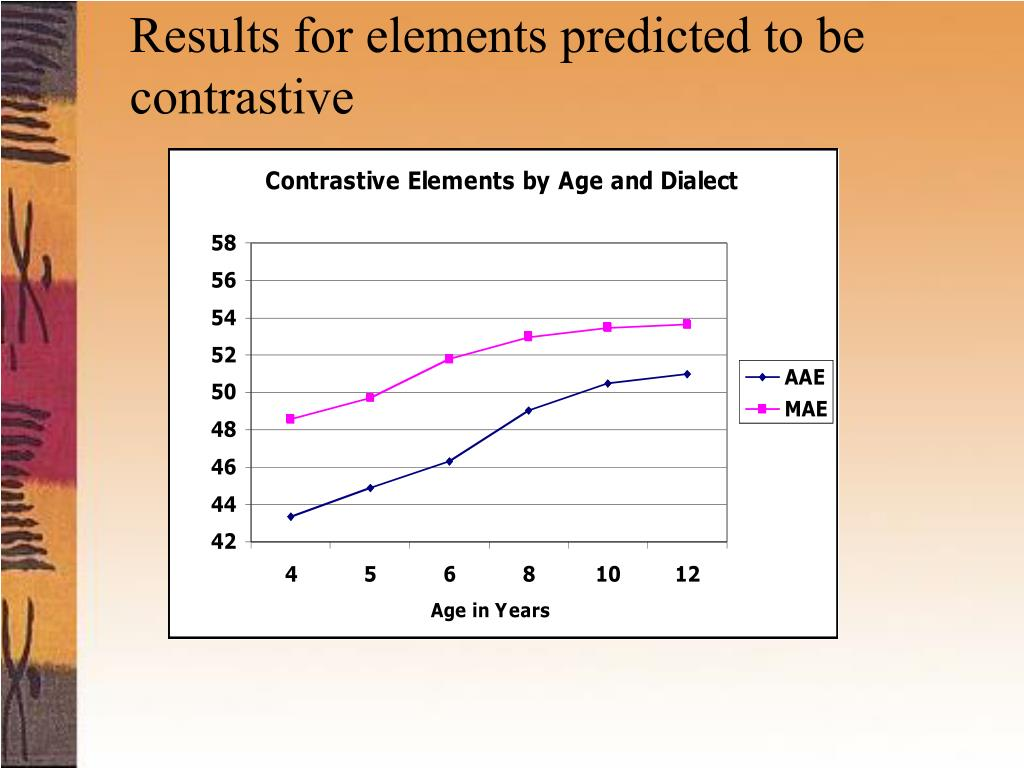 Results for elements predicted to be contrastive