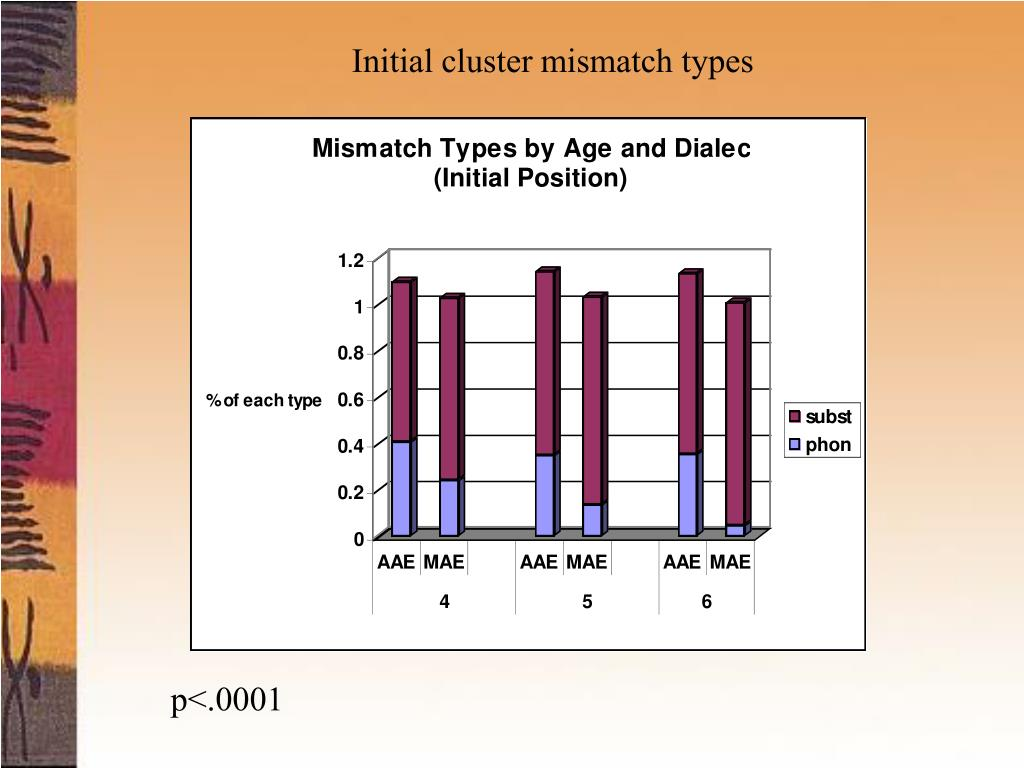 Initial cluster mismatch types