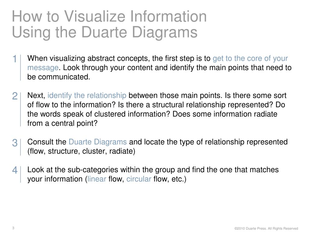 How to Visualize Information