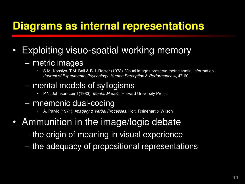 Diagrams as internal representations