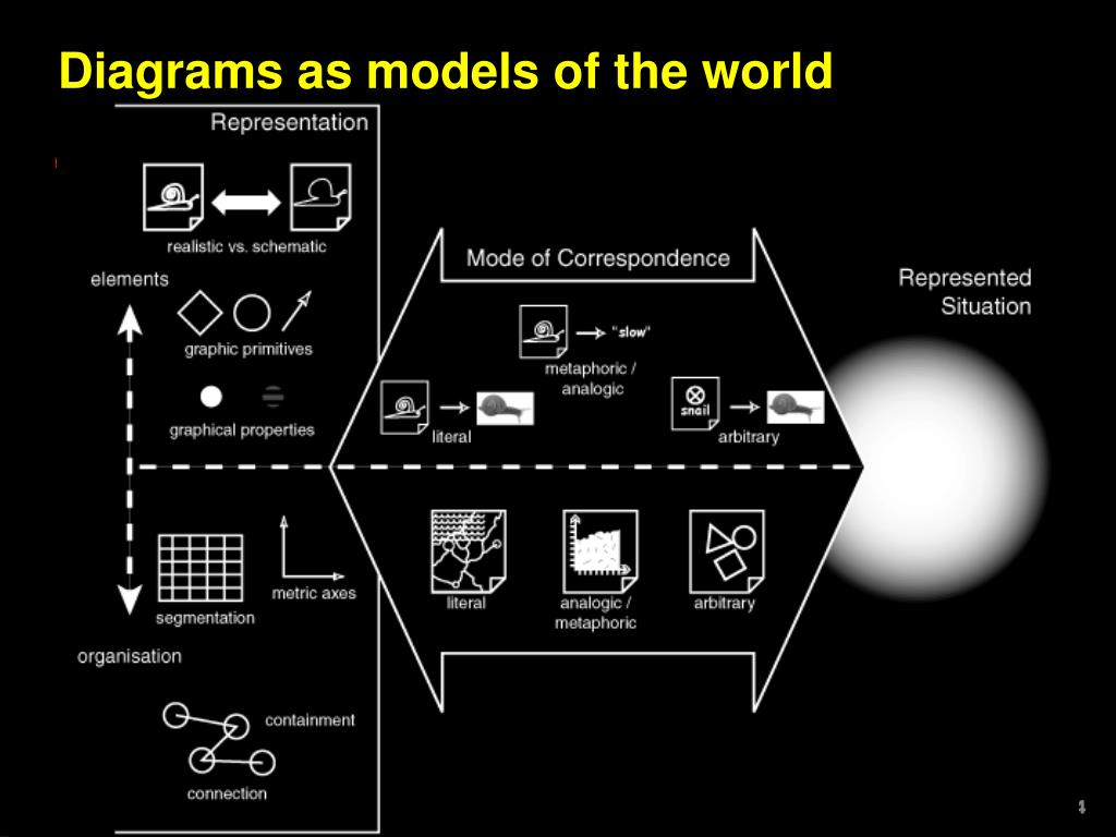 Diagrams as models of the world