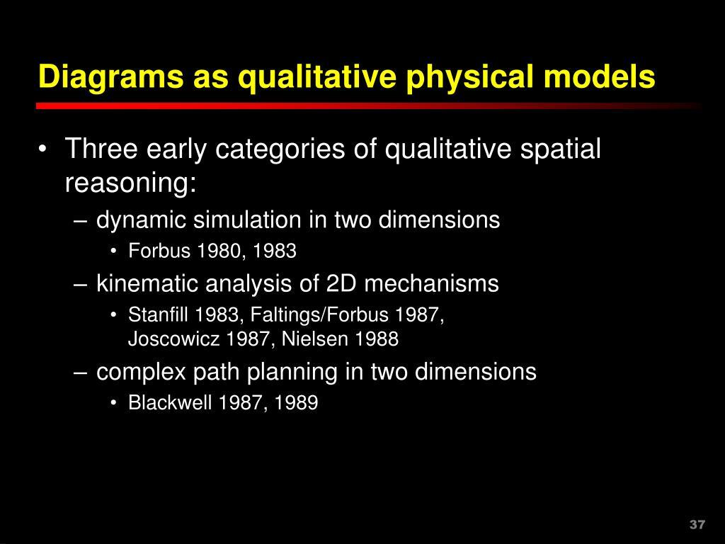 Diagrams as qualitative physical models