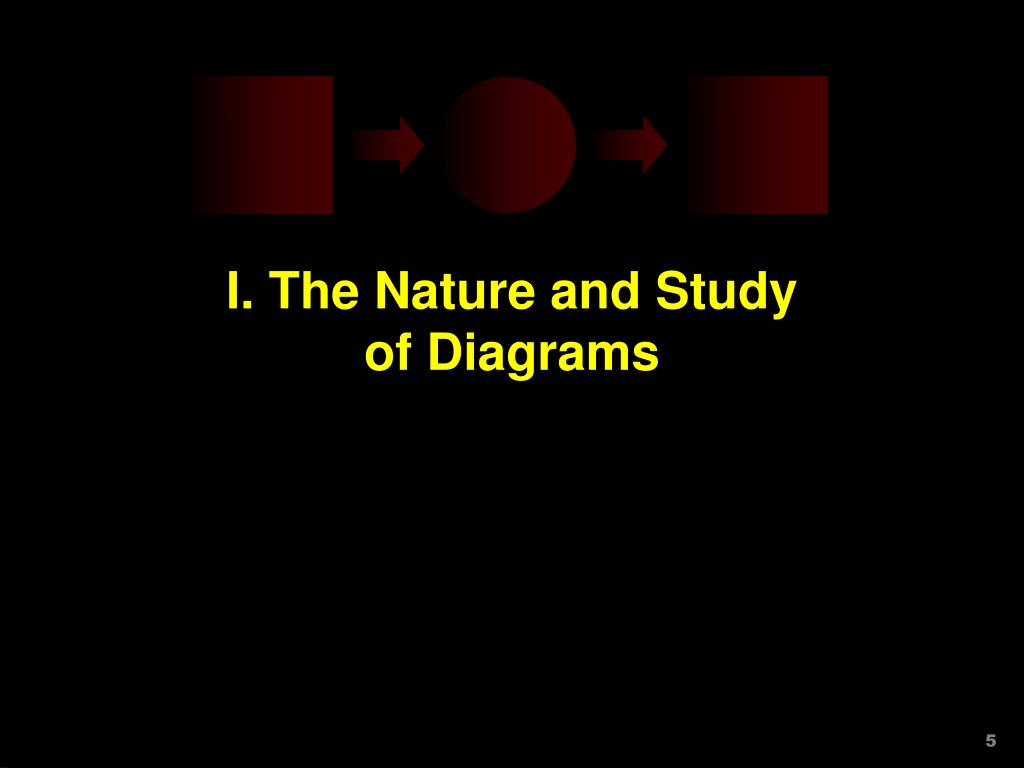I. The Nature and Study