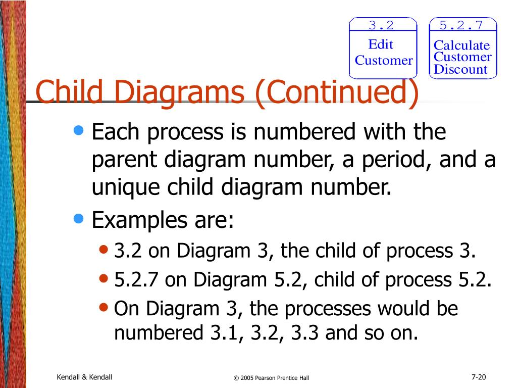 Child Diagrams (Continued)