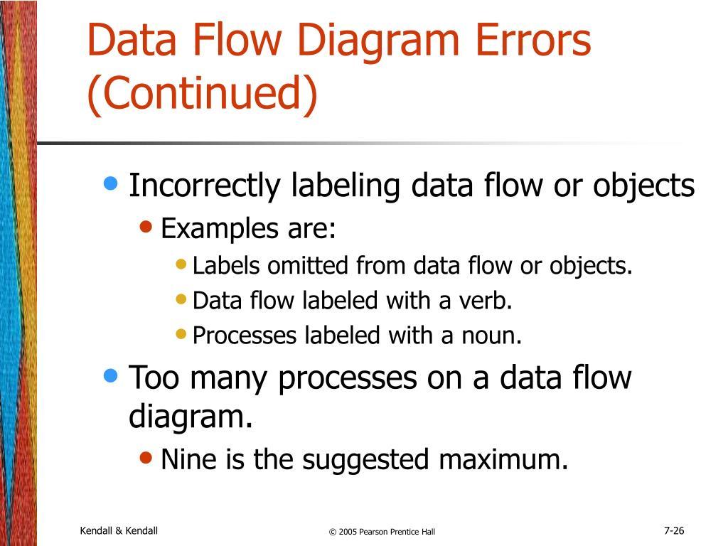 Data Flow Diagram Errors (Continued)