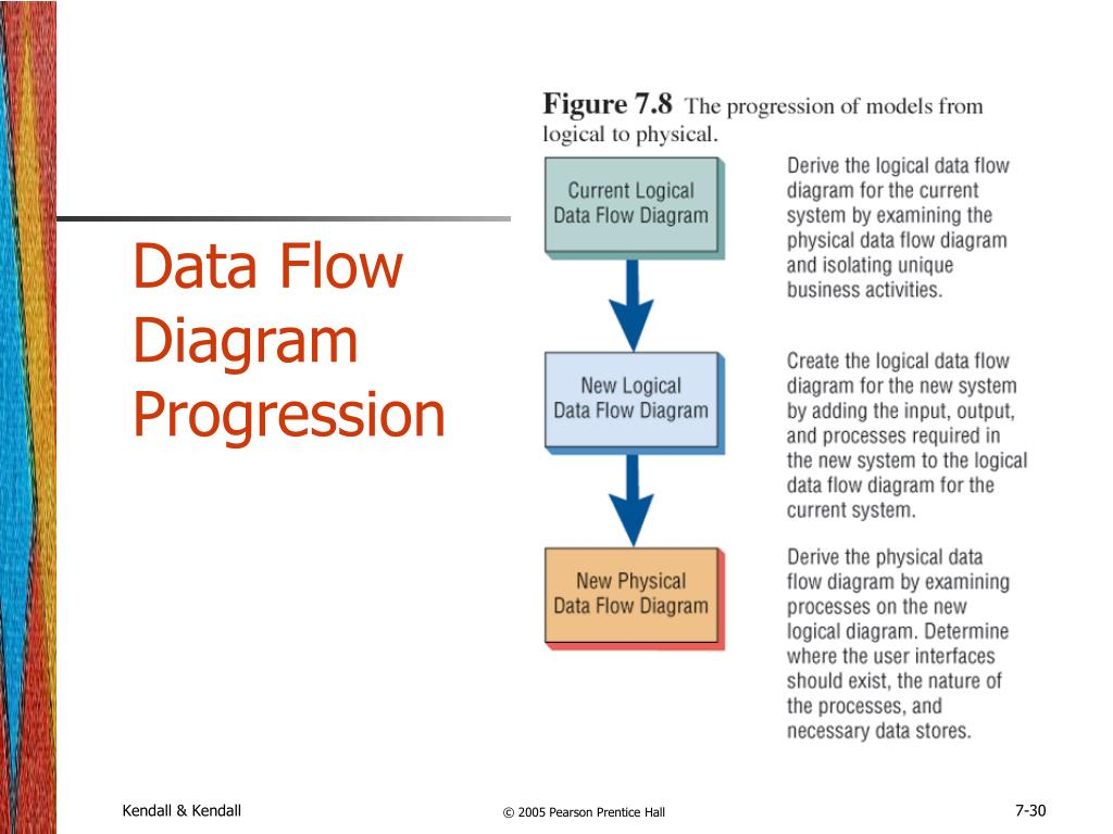 Data Flow Diagram Progression