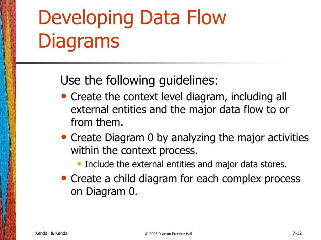 Developing Data Flow Diagrams