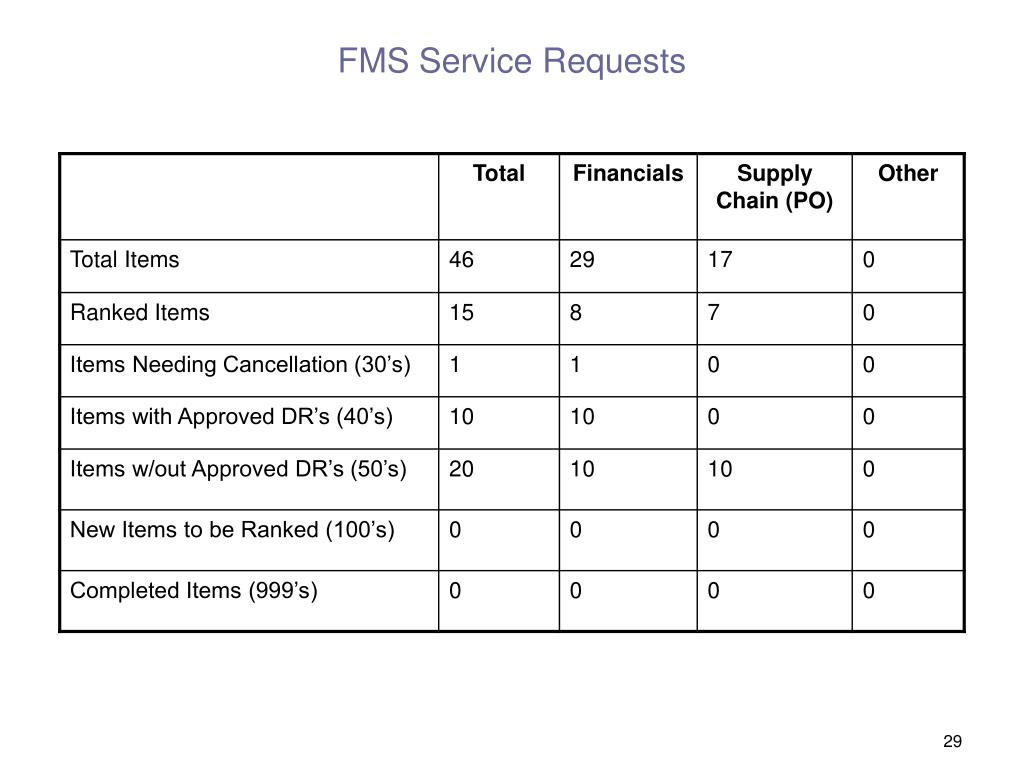 FMS Service Requests