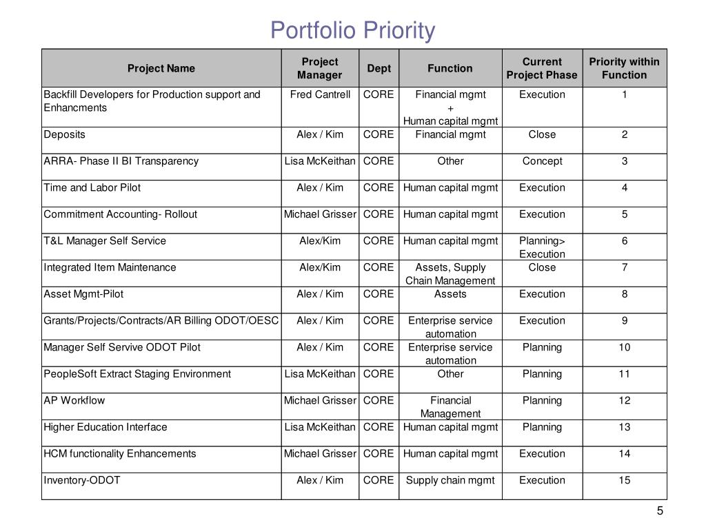 Portfolio Priority
