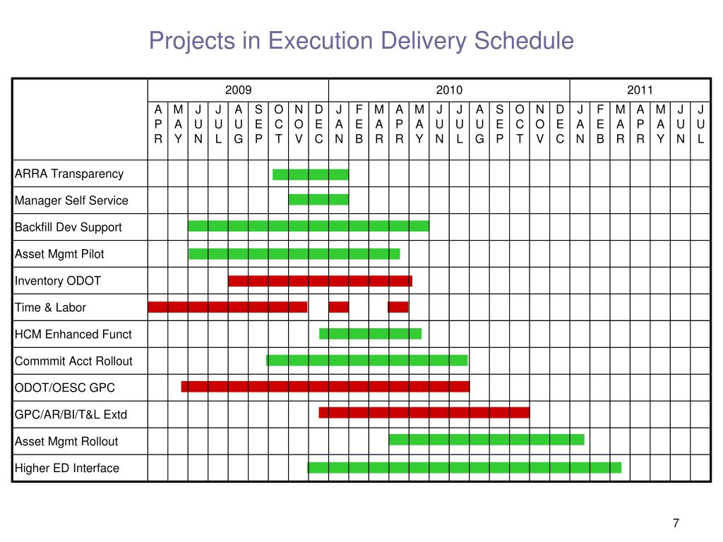 Projects in Execution Delivery Schedule