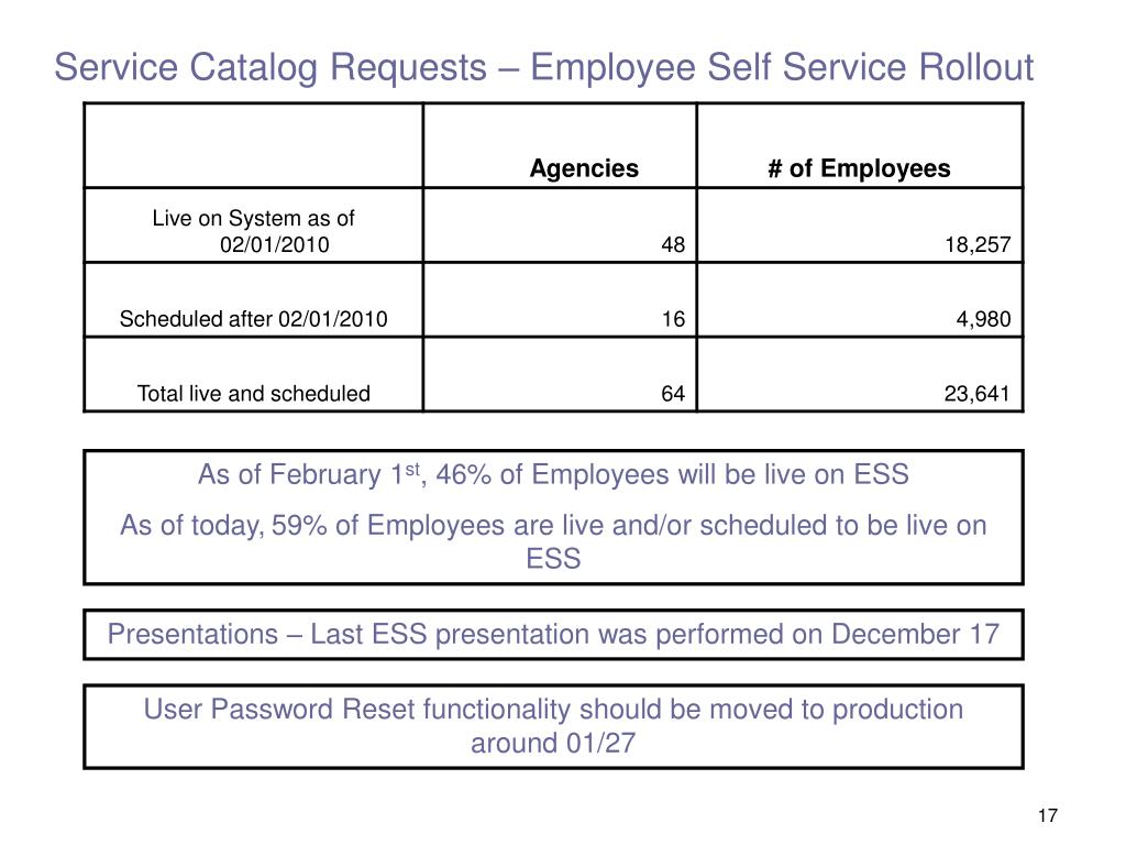 Service Catalog Requests – Employee Self Service Rollout