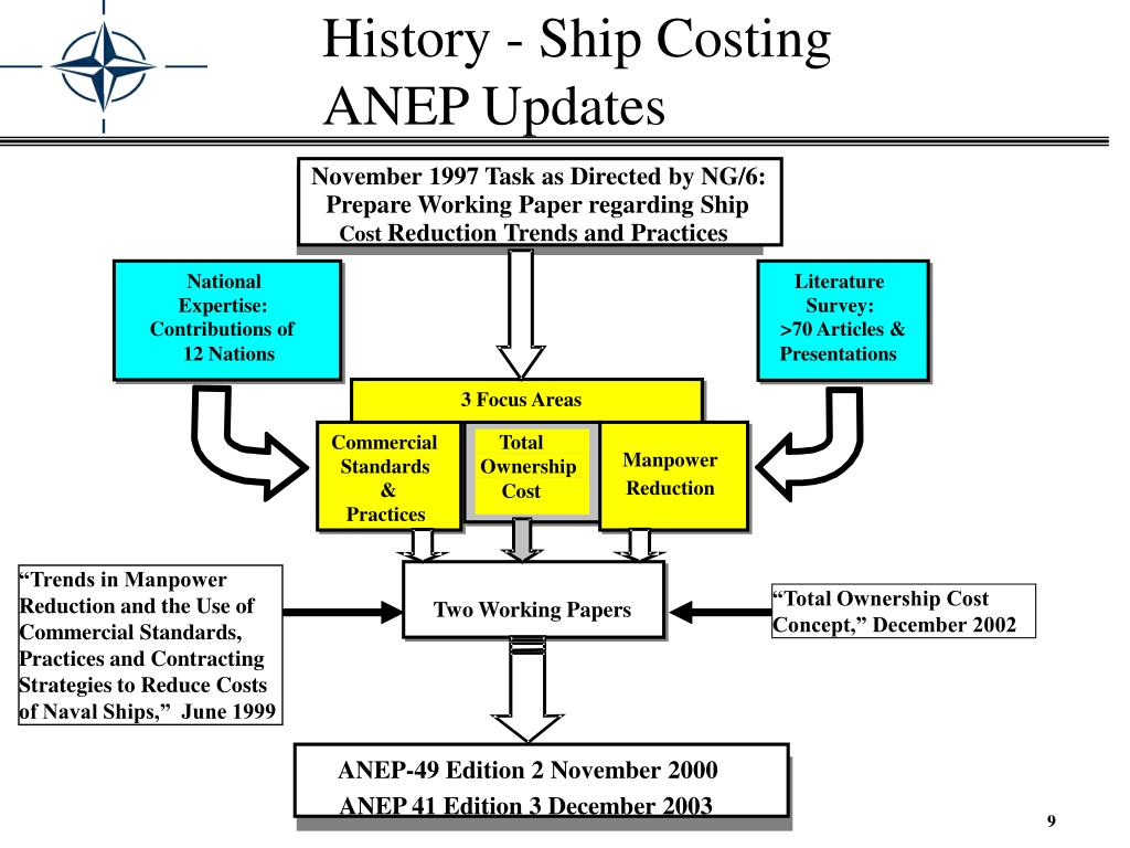 History - Ship Costing