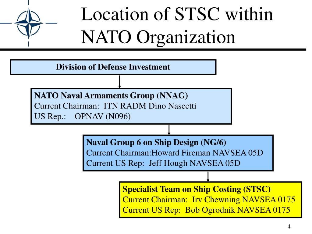 Location of STSC within NATO Organization