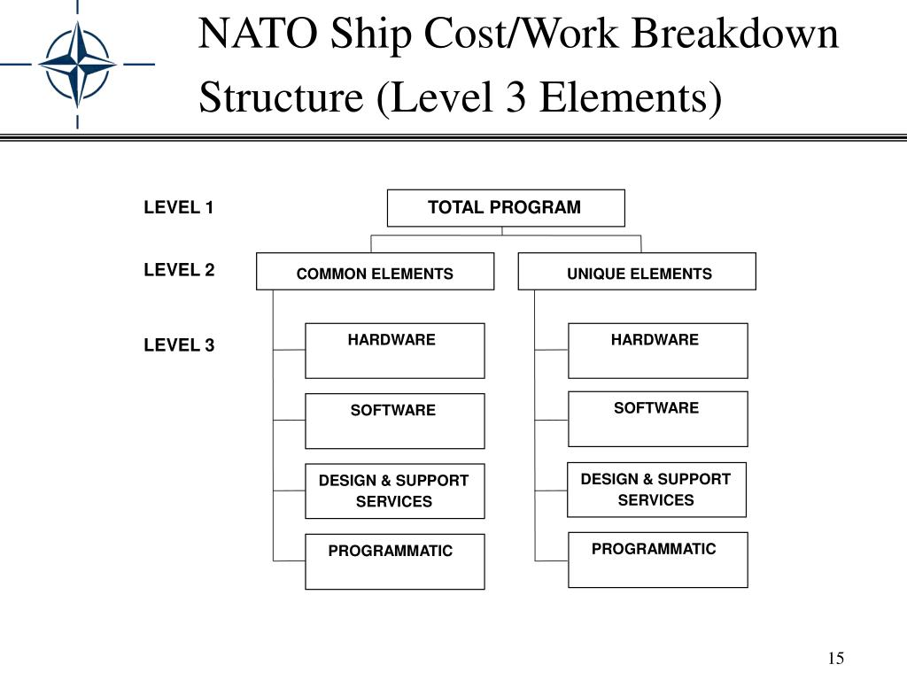 NATO Ship Cost/Work Breakdown Structure (Level 3 Elements)