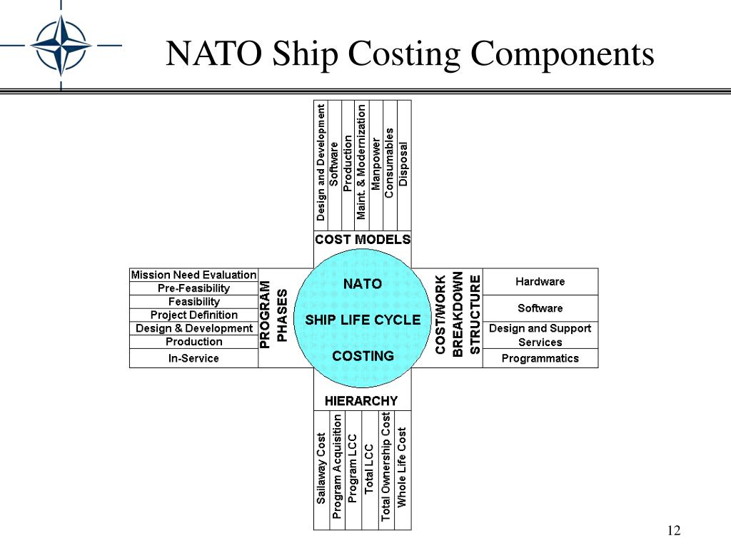 NATO Ship Costing Components