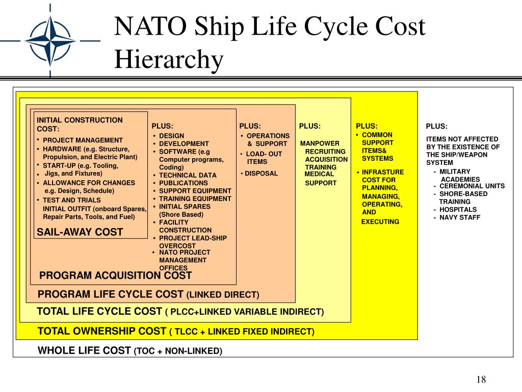 NATO Ship Life Cycle Cost Hierarchy