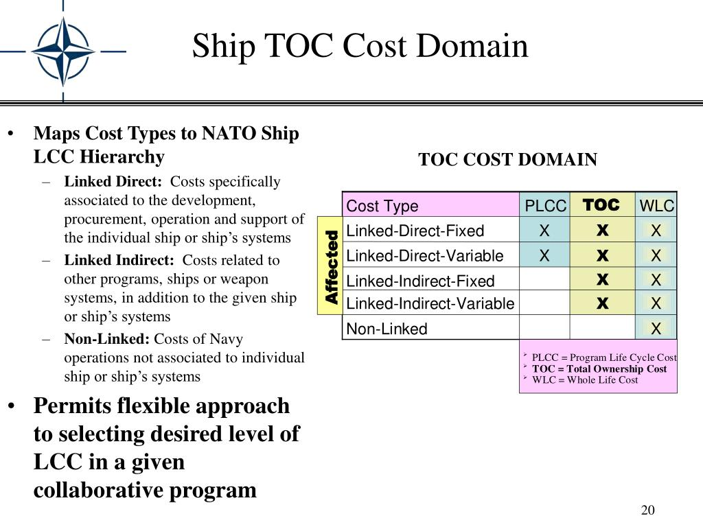 Ship TOC Cost Domain
