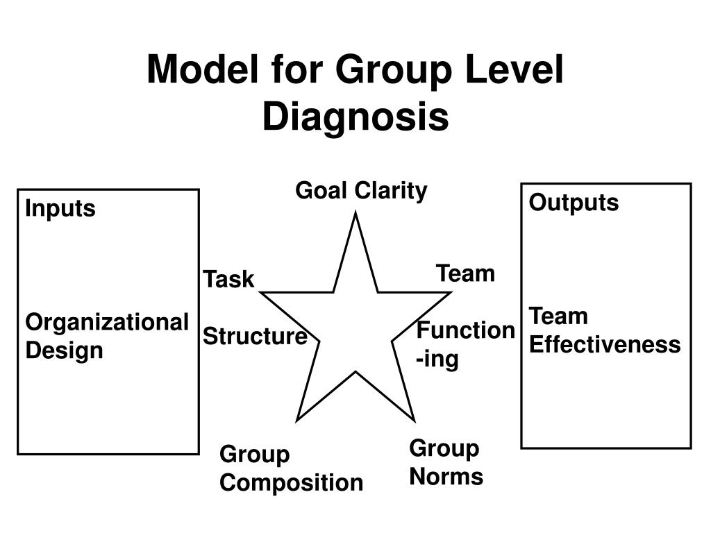 Model for Group Level Diagnosis