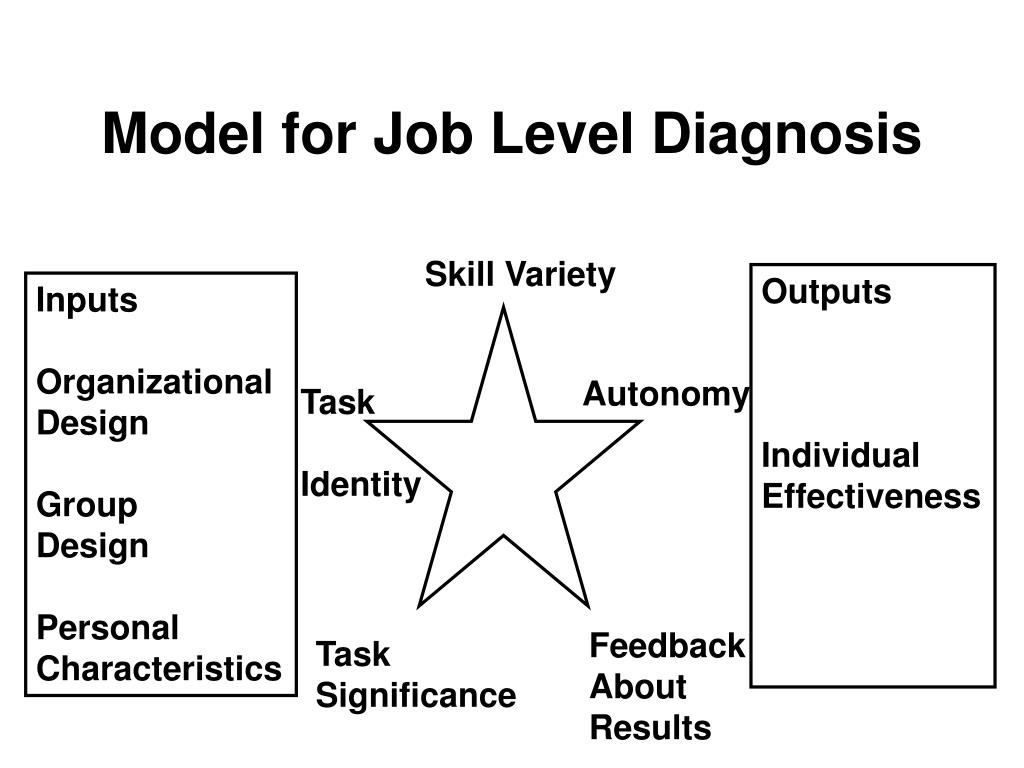Model for Job Level Diagnosis