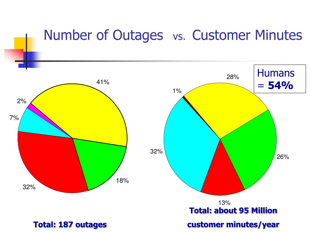 Number of Outages