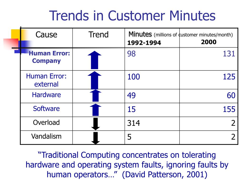 Trends in Customer Minutes