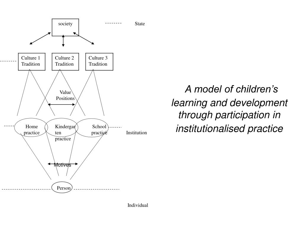 A model of children's learning and development through participation in institutionalised practice