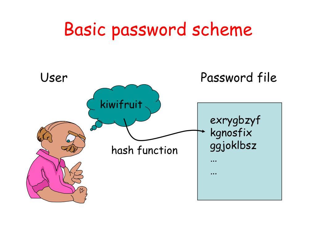 Basic password scheme