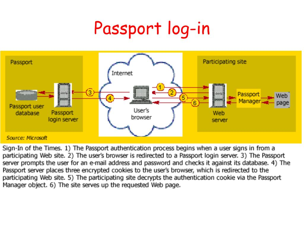 Passport log-in