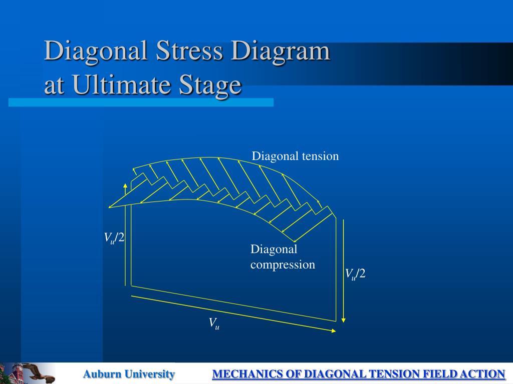 Diagonal tension