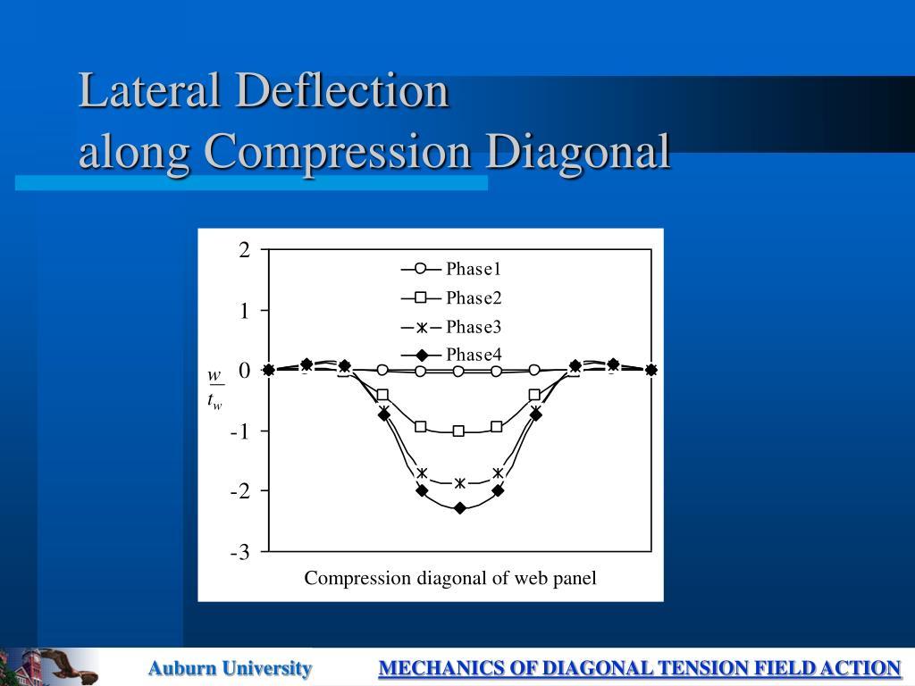 Compression diagonal of web panel