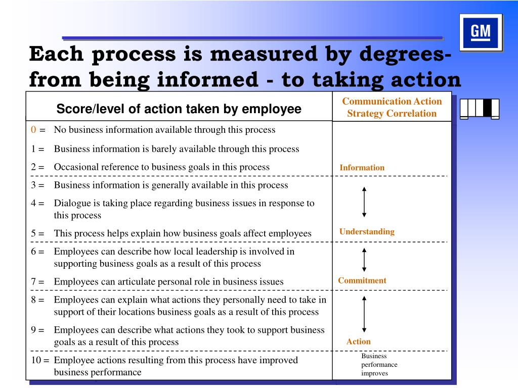 Each process is measured by degrees- from being informed - to taking action
