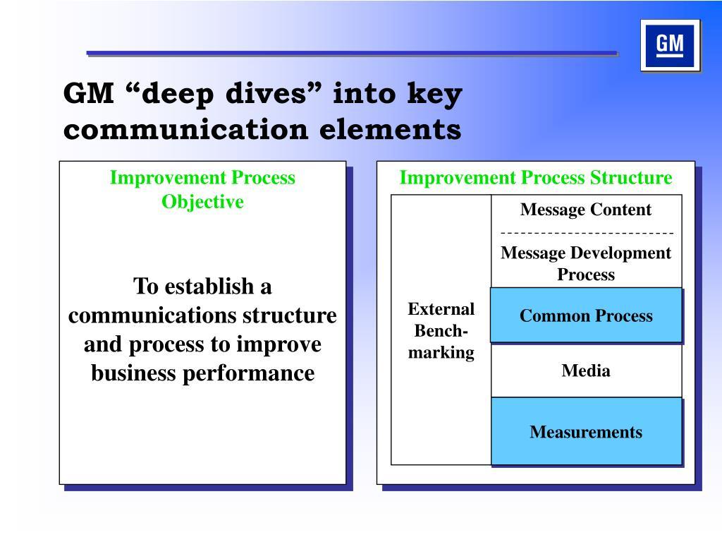 "GM ""deep dives"" into key communication elements"