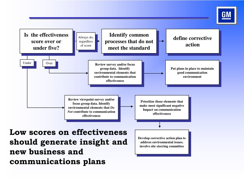 Low scores on effectiveness should generate insight and new business and communications plans