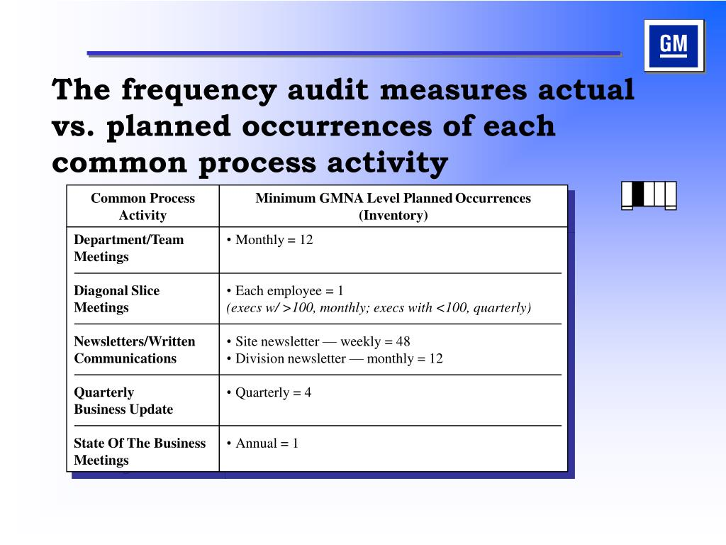 Common Process Activity