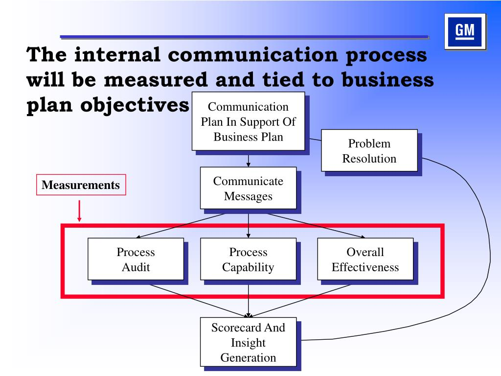 The internal communication process will be measured and tied to business plan objectives