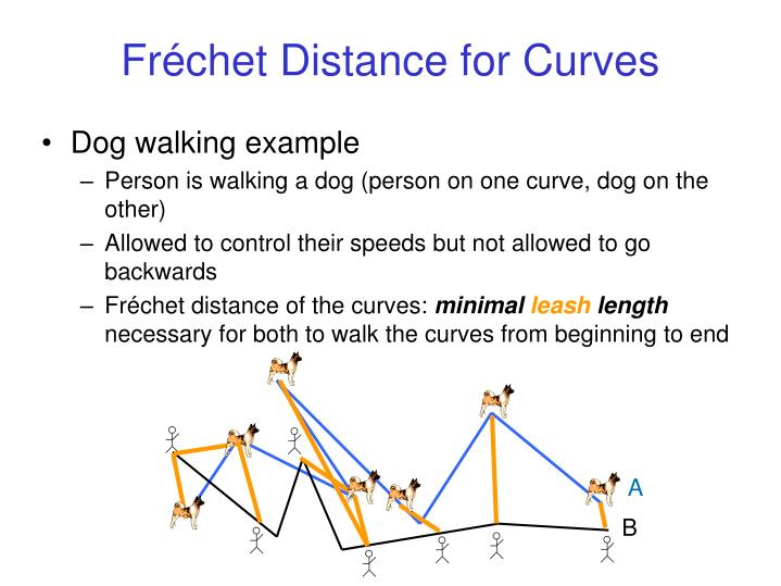 Fr chet distance for curves