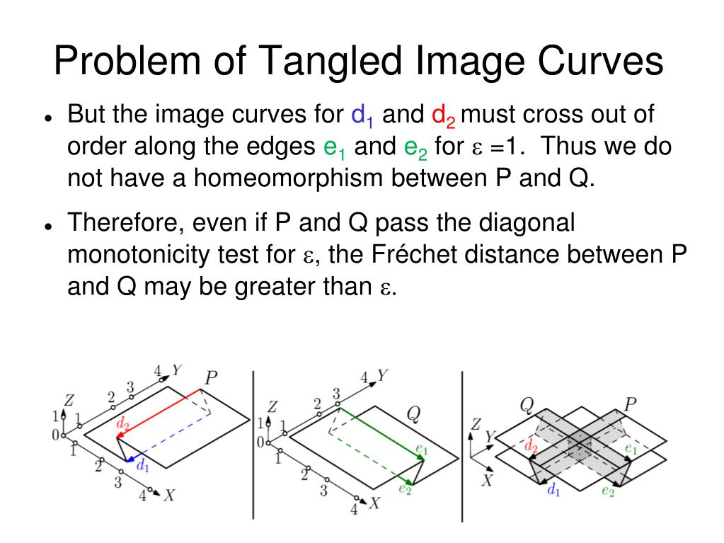 Problem of Tangled Image Curves