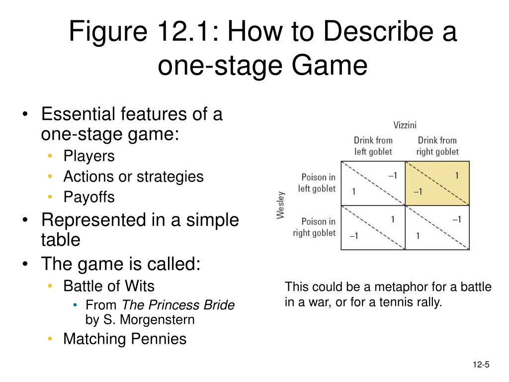 Figure 12.1: How to Describe a one-stage Game