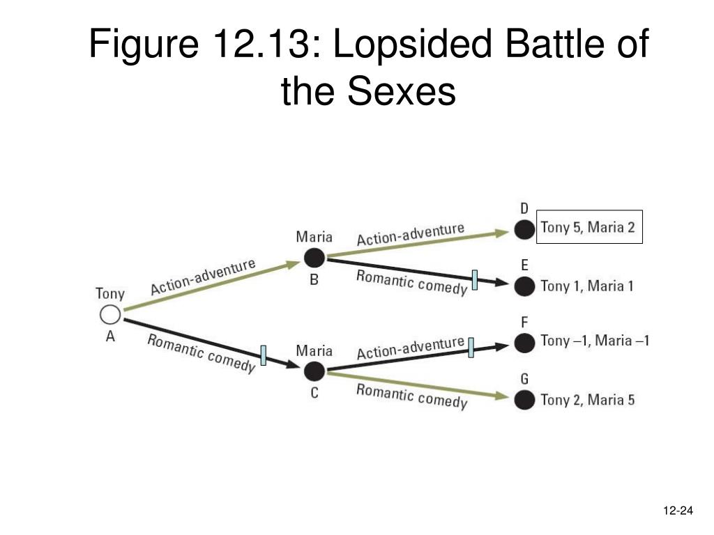 Figure 12.13: Lopsided Battle of the Sexes