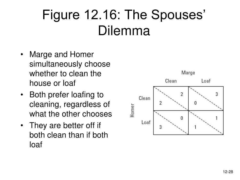 Figure 12.16: The Spouses' Dilemma