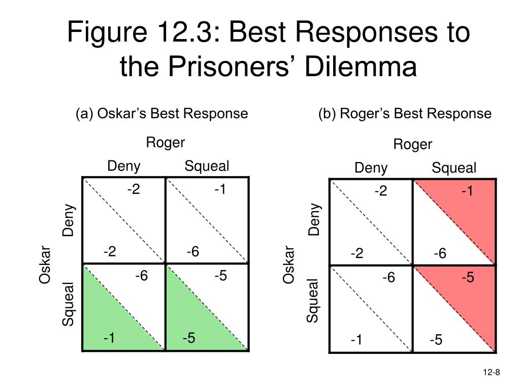 Figure 12.3: Best Responses to the Prisoners' Dilemma