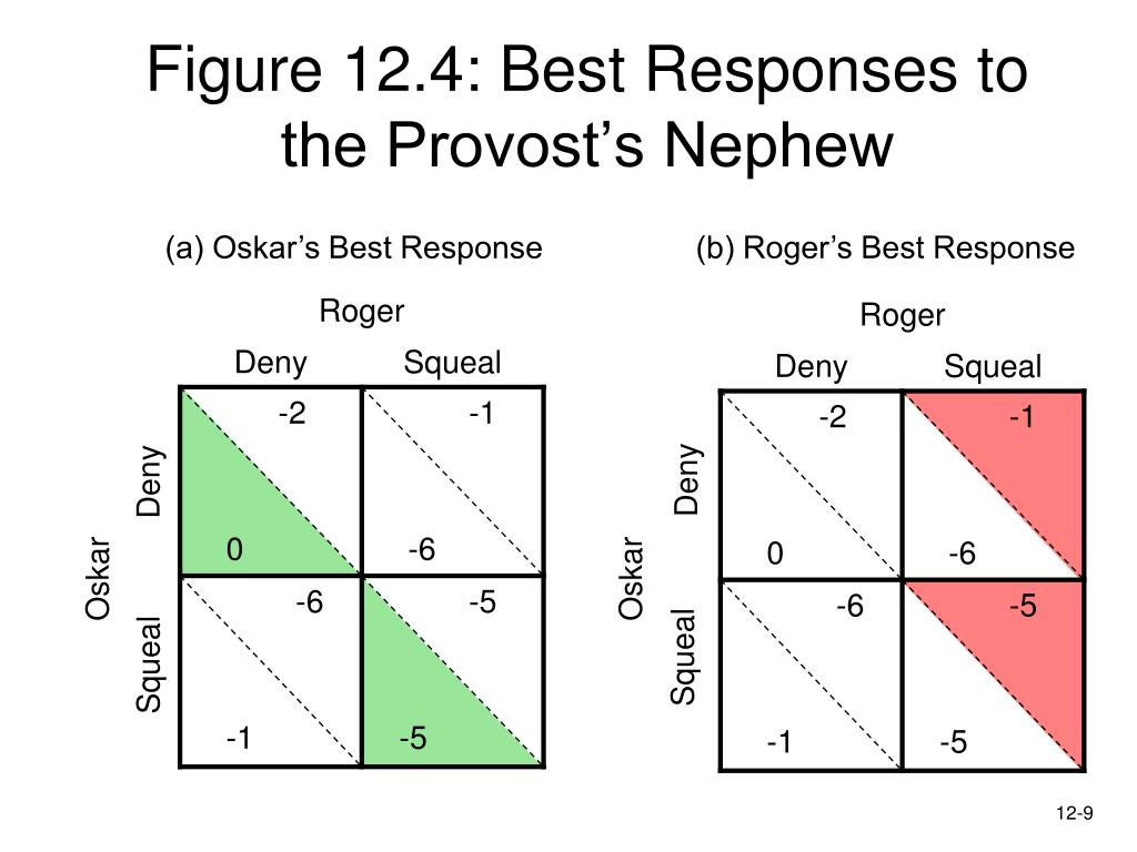 Figure 12.4: Best Responses to the Provost's Nephew