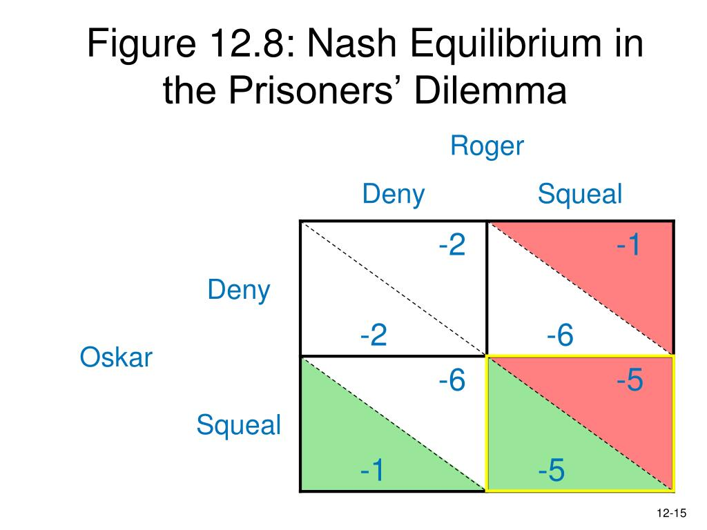 Figure 12.8: Nash Equilibrium in the Prisoners' Dilemma