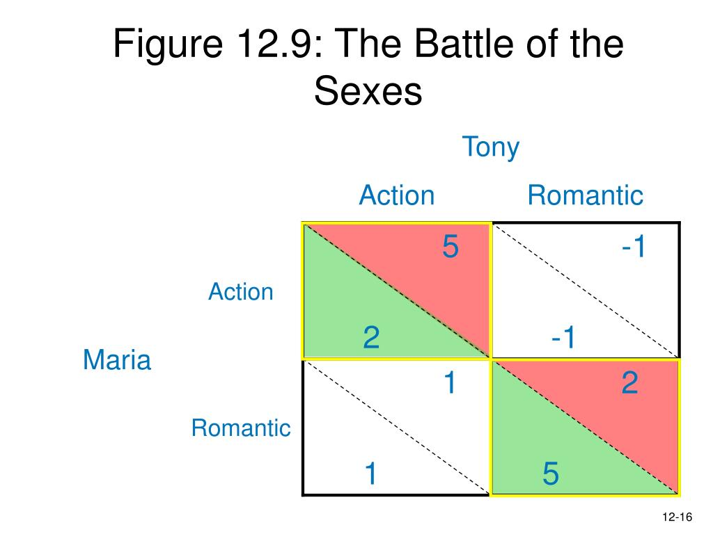 Figure 12.9: The Battle of the Sexes
