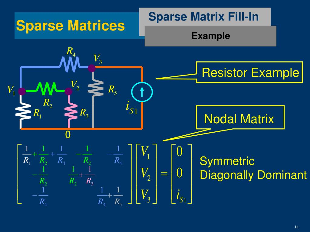 Sparse Matrix Fill-In