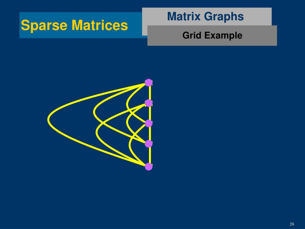 Matrix Graphs