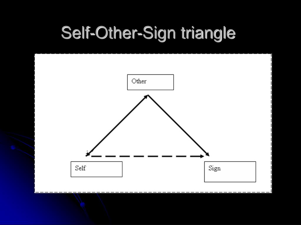 Self-Other-Sign triangle