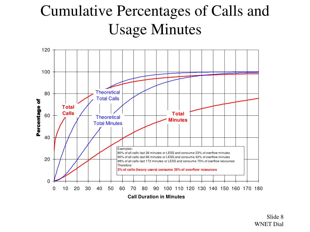 Cumulative Percentages of Calls and Usage Minutes