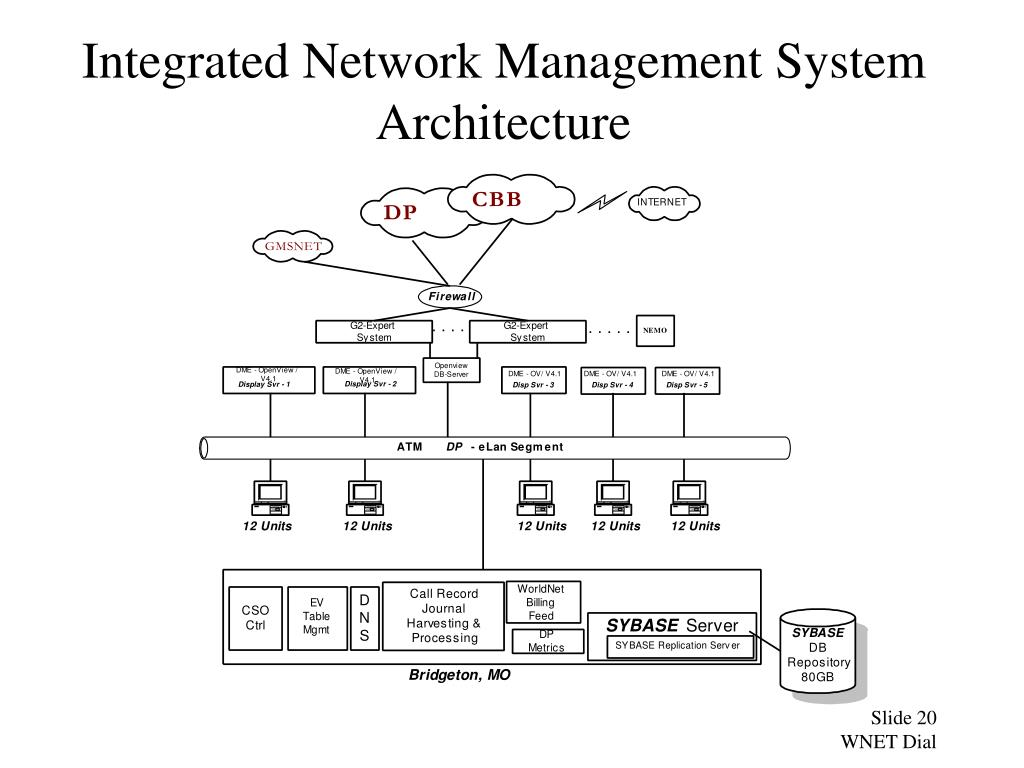 Integrated Network Management System Architecture