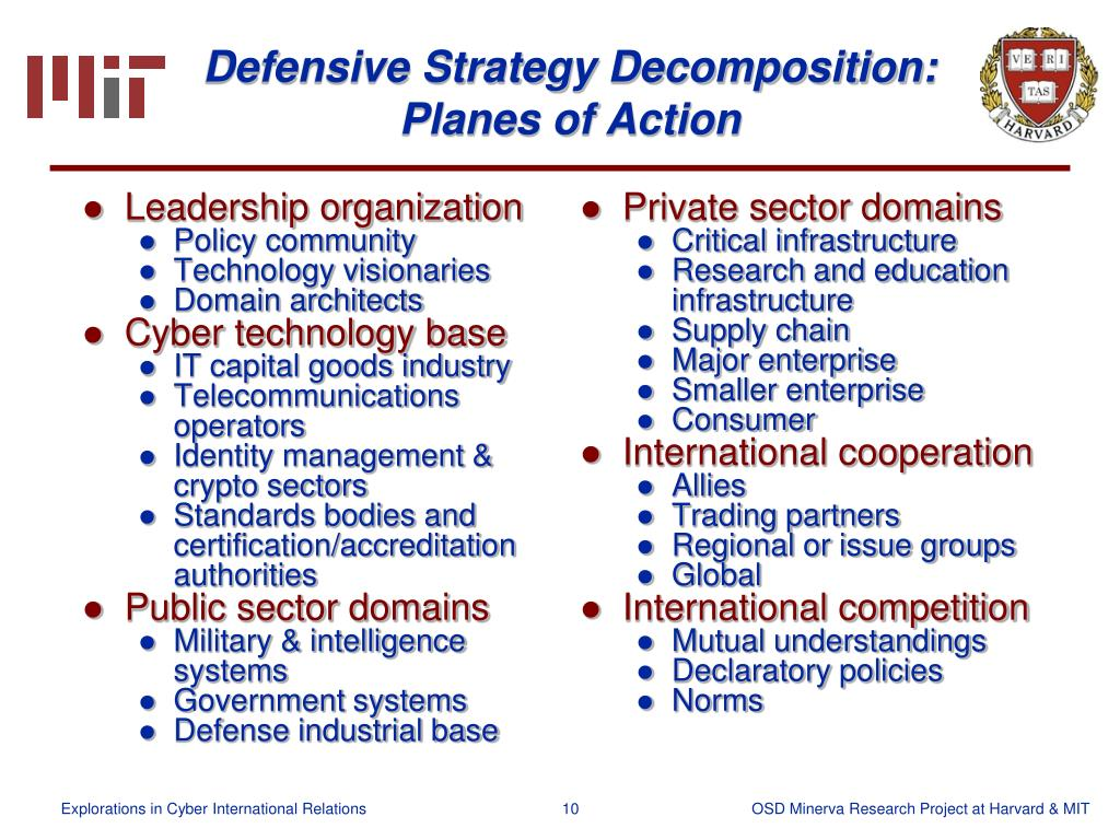 Defensive Strategy Decomposition: